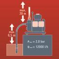 Benzines vízszivattyú GH-PW 18 VKA 3