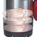 Bomba de presión sumergible GC-DW 900 N Detailbild ohne Untertitel 3