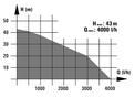 Hidrofor BG-WW 1140 NN VKA 2