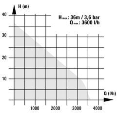 Automatic Water Works BG-AW 6036; EX; AUS Detailbild 3