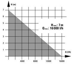 Dirt Water Pump RG-DP 7525 N; EX, AUS Detailbild 4