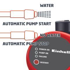 Automatic Water Works GE-AW 9041 E; EX; AUS Detailbild 1