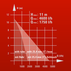 Rain Barrel Pump RG-SP 300 RB Detailbild 6