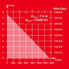 Dirt Water Pump GE-DP 5220 LL ECO Detailbild 5