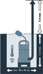 Dirt Water Pump BG-DP 3730 Detailbild 2