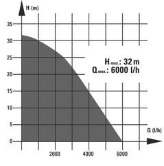 Submersible pressure pump BG-DW 900 N Detailbild 1