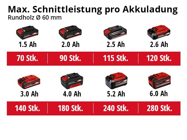 Akku Asts/äge S/äbels/äge S/äge Elektrik Bohrmaschine W//Adapter 3 S/äbels/ägebl/ätter f/ür Holz /& Metall